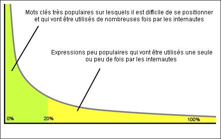 Comment fonctionne la longue traine en référencement ?